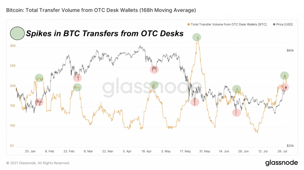Spikes in BTC Transfers